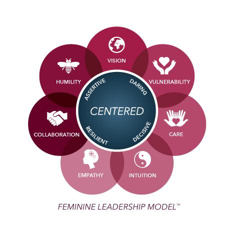 HP_FeminineLeadershipModel_9.21.16.jpg