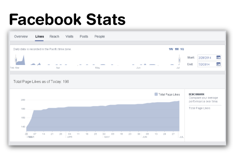 These Facebook Page Stats from 28 Feb 2014 to 2 July 2014 show the significant increase in likes to the page since I joined the team and helped with their branding and marketing