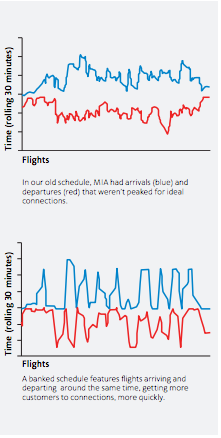 Above, a chart American included in a recent employee newsletter. At top is the old system, when flights departed and arrived more or less at random. Below is the new system.