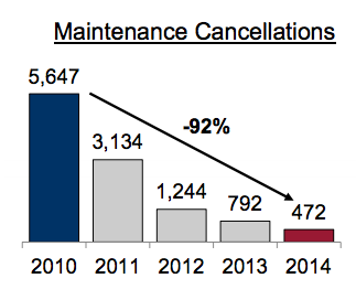 Delta is canceling far fewer flights for maintenance reasons. Chart: Delta.
