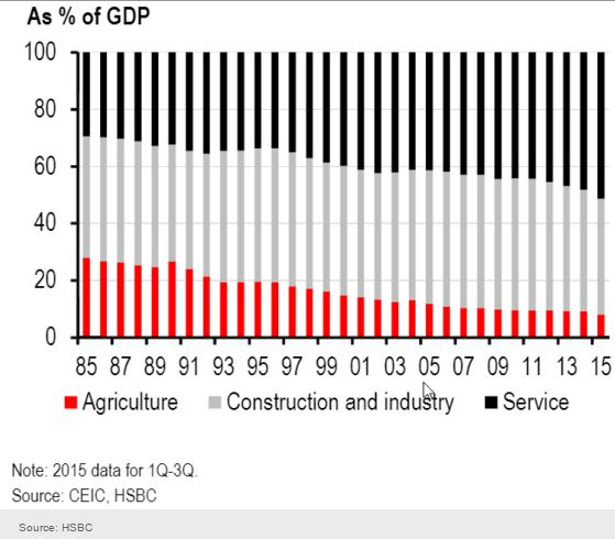 """But there still seems to be real gap between """"Official"""" GDP and GDP estimates based on actual activity:"""