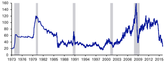 Inflation adjusted price per barrel of WTI Crude since 1973 (source Deutsche Bank)