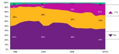 Pension fund allocations to cash, alternatives, bonds and equities from 1996 to 2015 (source:  Willis Towers Watson)