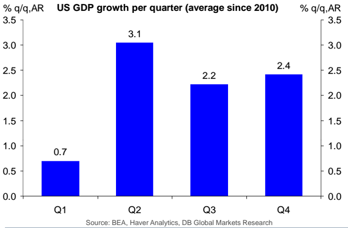 Average growth in each quarter since 2010.