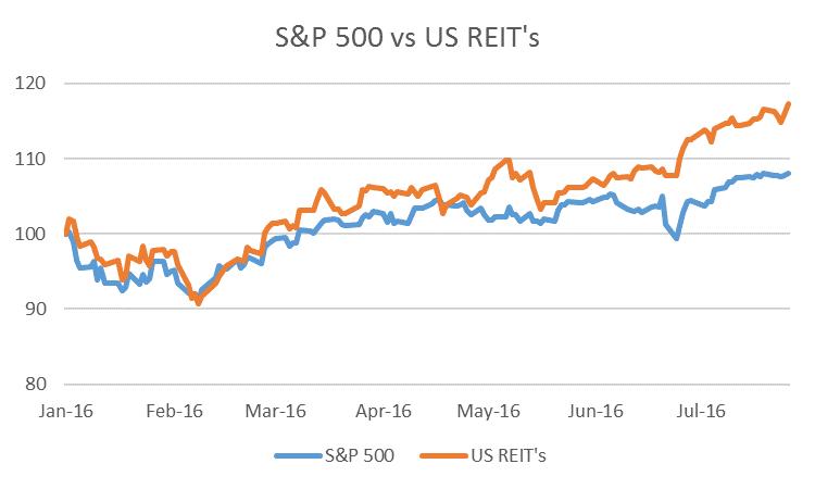 Figure 1; US REIT returns from Vanguard US REIT ETF (VNQ). Returns to July 29. U.S dollars terms.