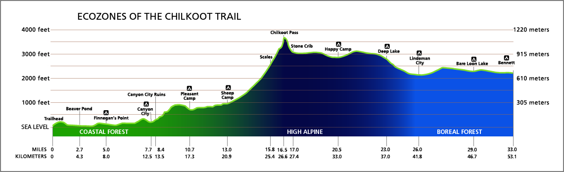 Chilkoot Trail Elevation Map.Hiking The Chilkoot Trail Road It Up