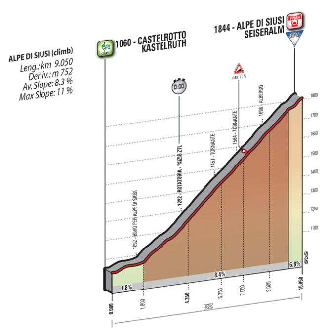 The frankly ridiculous profile for stage 15