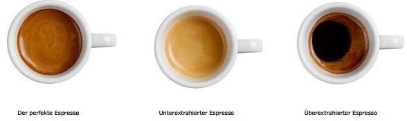 Der perfekte Espresso. Unterextrahierter Espresso. Überextrahierter Espresso. Quelle: Kaffeezentrale Schweiz