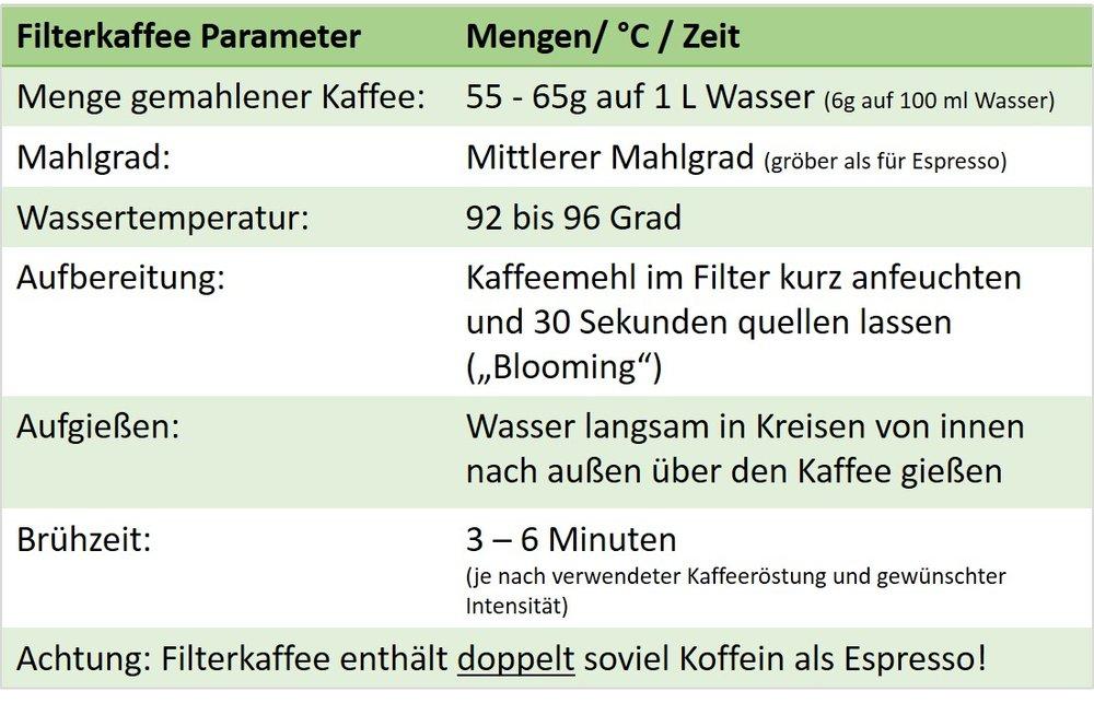 Filterkaffee Parameter.jpg