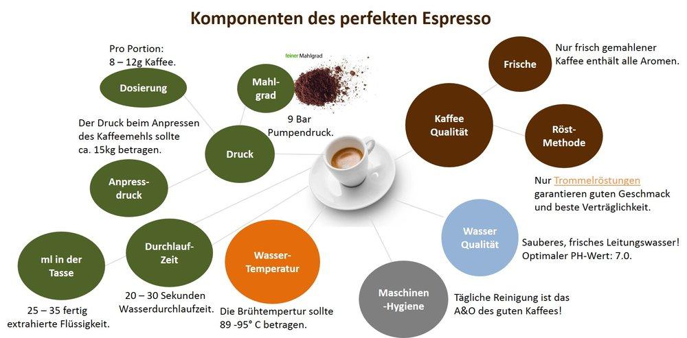 Espresso Komponenten Schönbergers.jpg