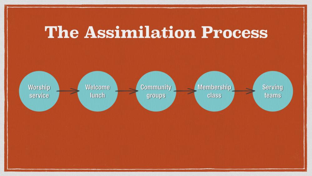 TJ assimilation slide.001.png