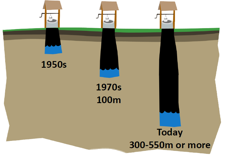 The decreasing water table has led to drilling wells deeper