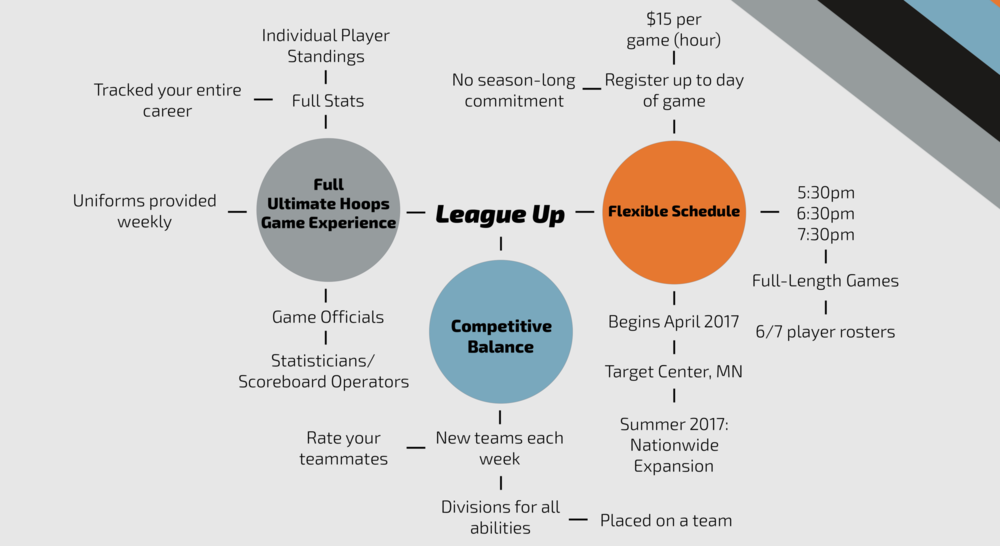 LEAGUE UP INFOGRAPHIC