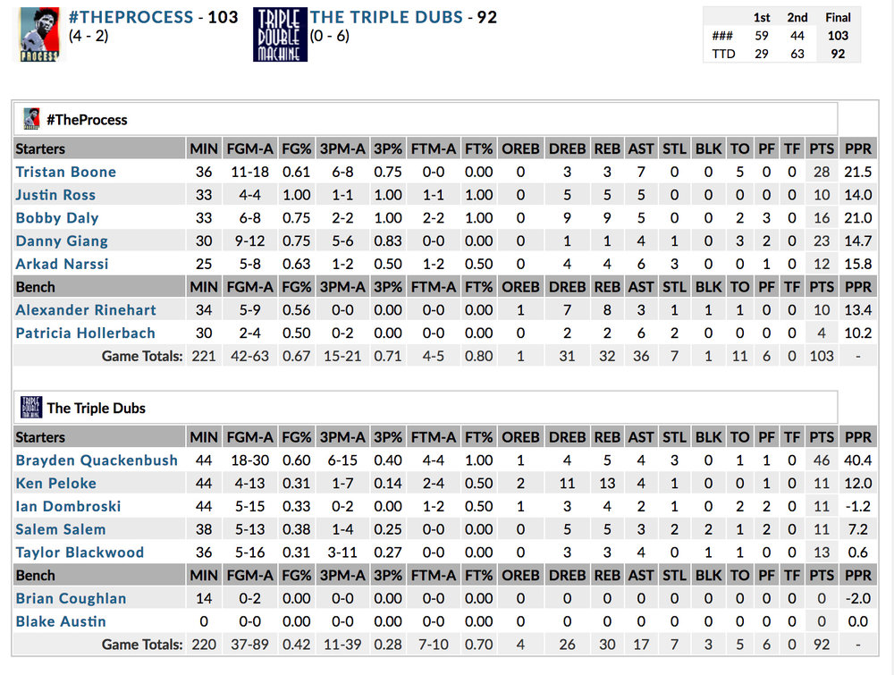 Boxscore from Bergen Tropics vs Team Banner