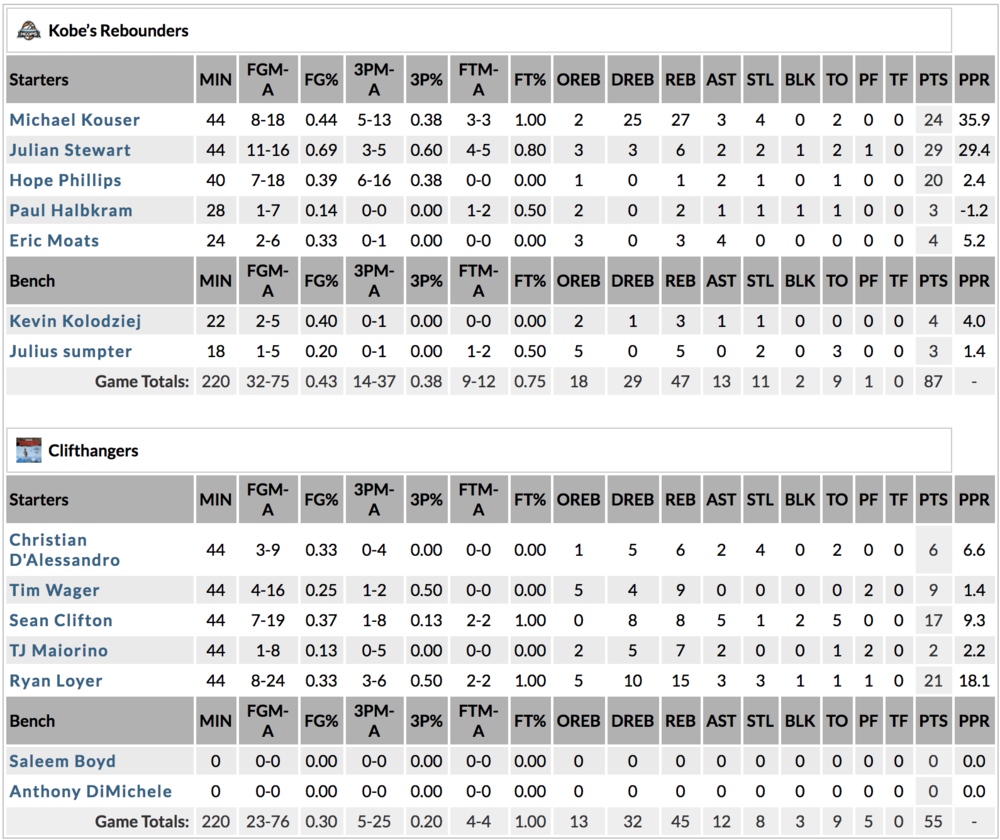 This is the second week in a row that Kouser led all of Ultimate Hoops in rebounds.