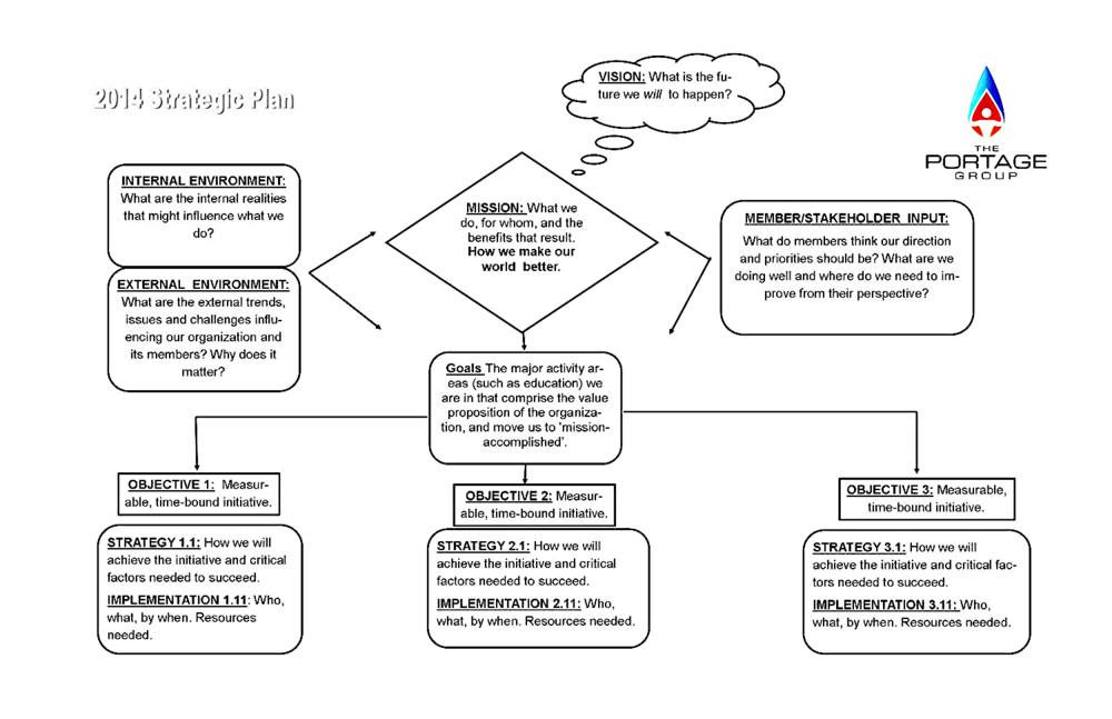 one-page strategic plan.jpg