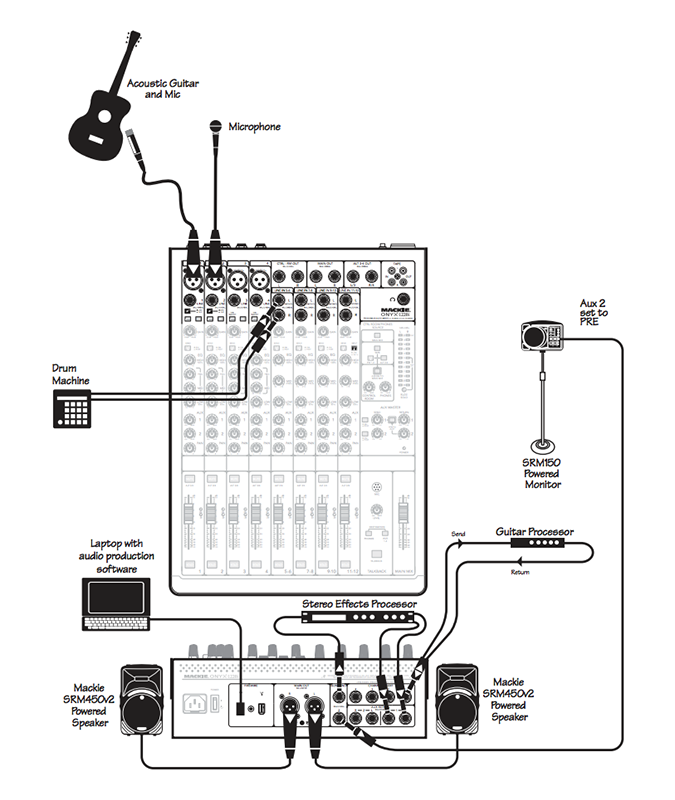 Diagram 2.  A clear diagram with icons and all parts labelled will help users of his Mackie mixer set it up correctly, every time.