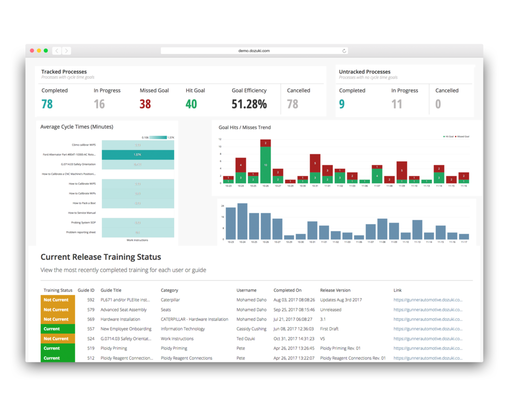 - Collect data directly from your procedures for analysis. Use these insights to improve processes and eliminate waste.Customizable dashboards in Dozuki collect data and feedback automatically, allowing you to easily identify areas for improvement.