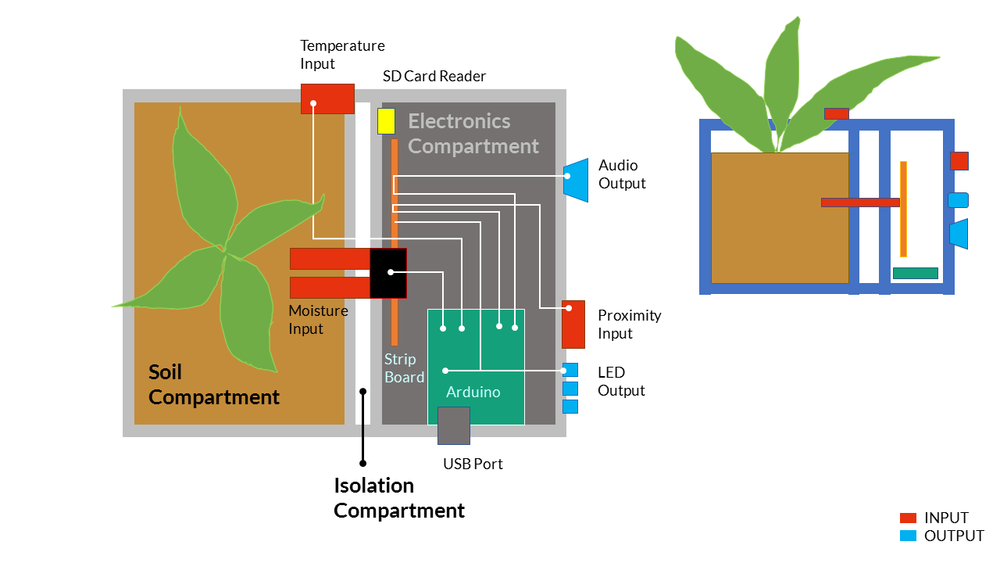 >> Draw of the Plant Pot, describing the disposition of components in the plant pot (not specific connections in the arduino board)