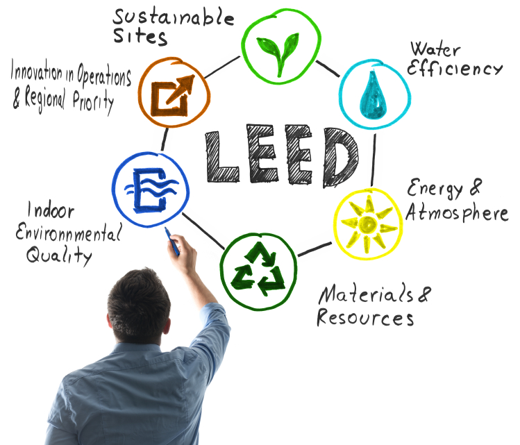Leed Westline Manufacturers Representatives