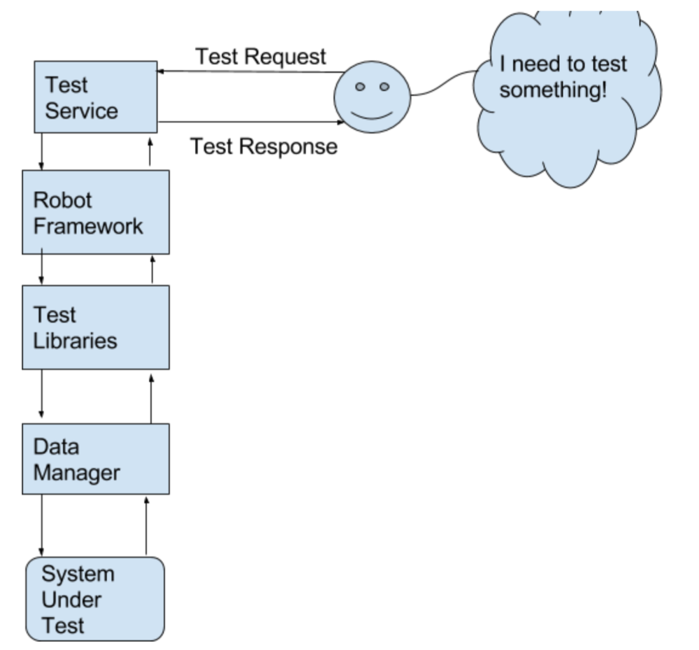 Test Service Architecture