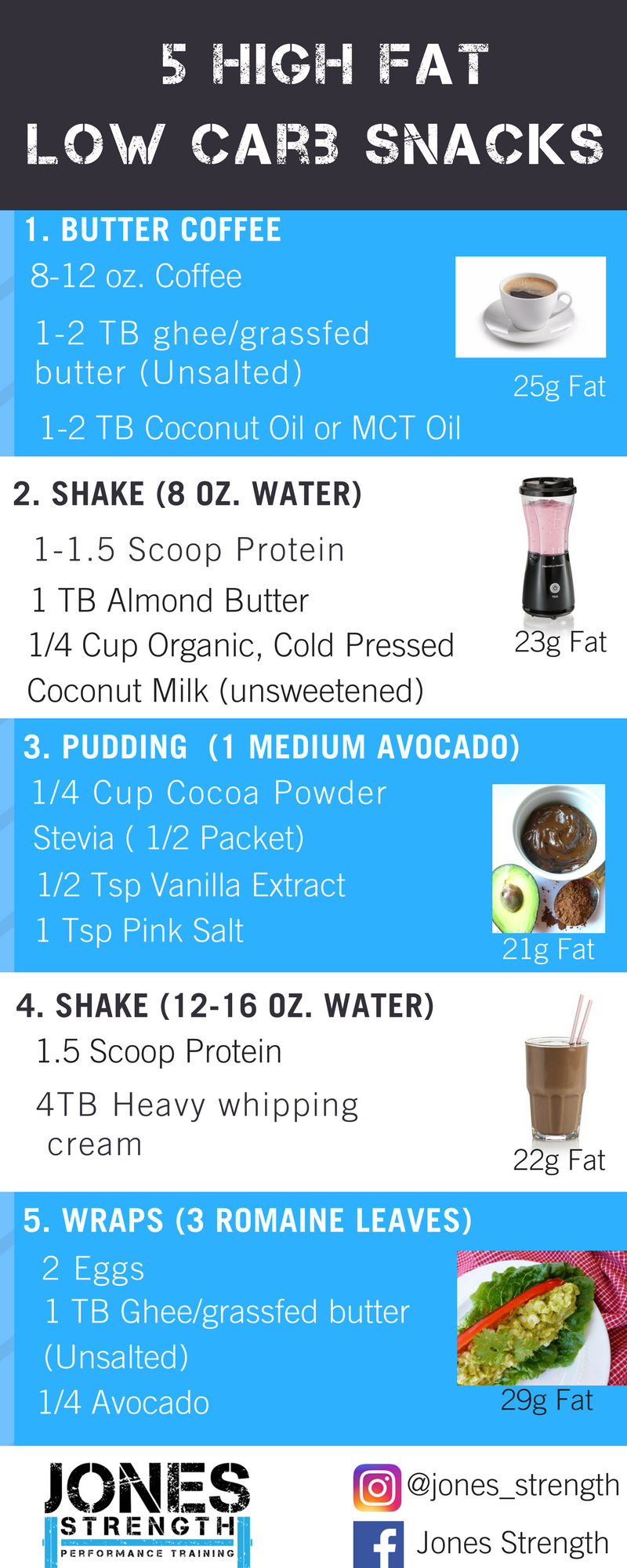 5 High fat Low Carb Snacks.png