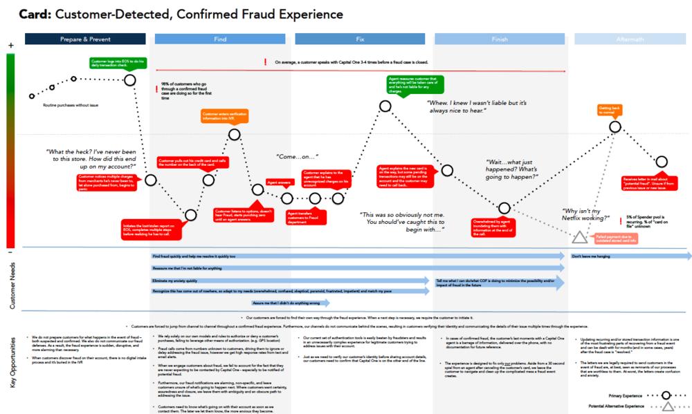 FraudExperienceMap.png