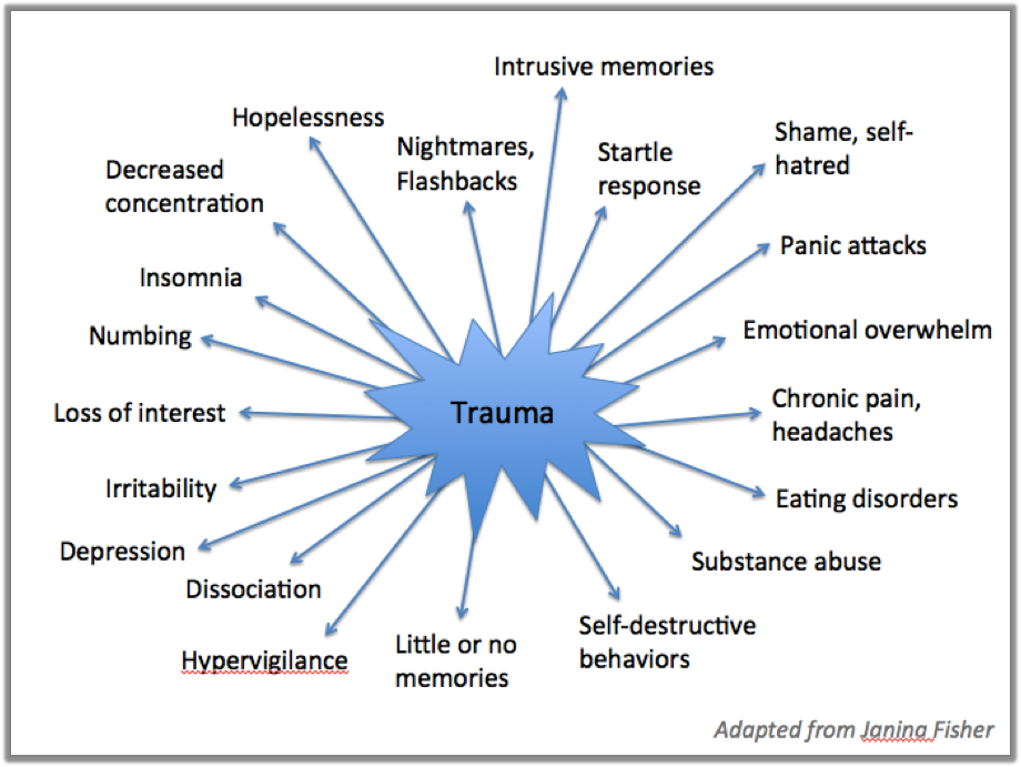 2 what life events are most likely to trigger a stress disorder New perspectives on coping in bipolar disorder  that stress and adverse life events are important  reducing stress and its role as a trigger of.