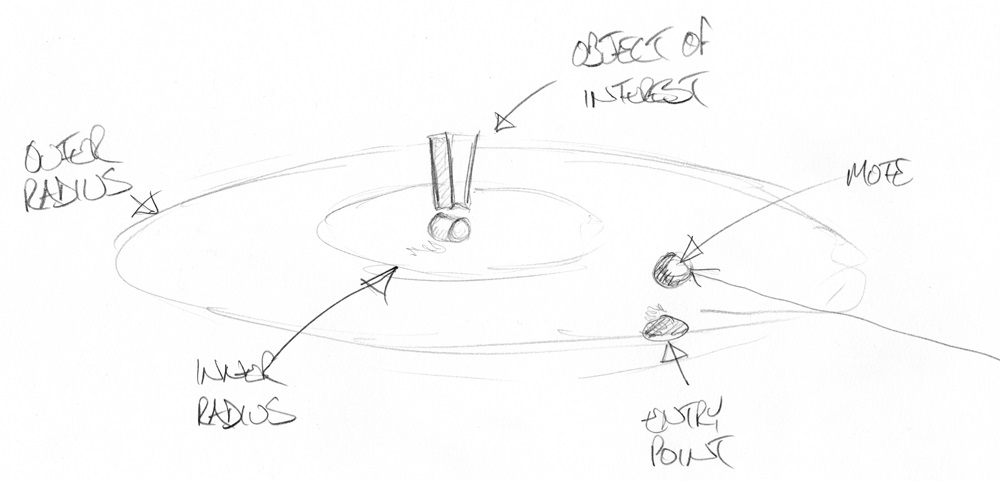A sketch of a mote approaching a point of interest.