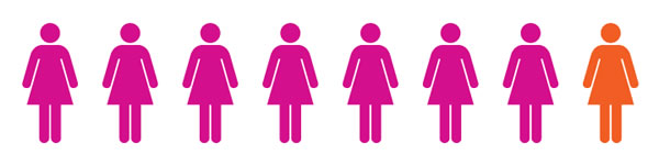 one in 8 women diagnosed with breast cancer