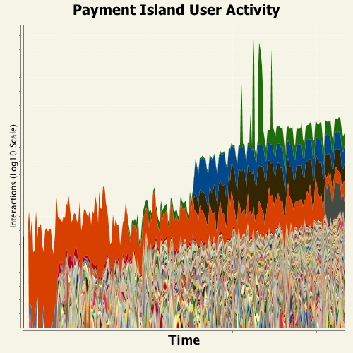 Payment Island User Activity