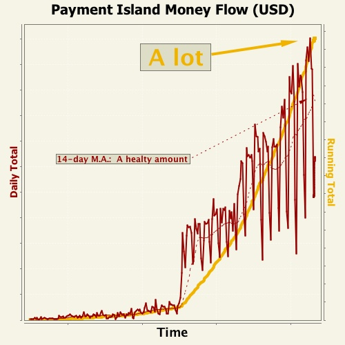 Payment Island Money Flow