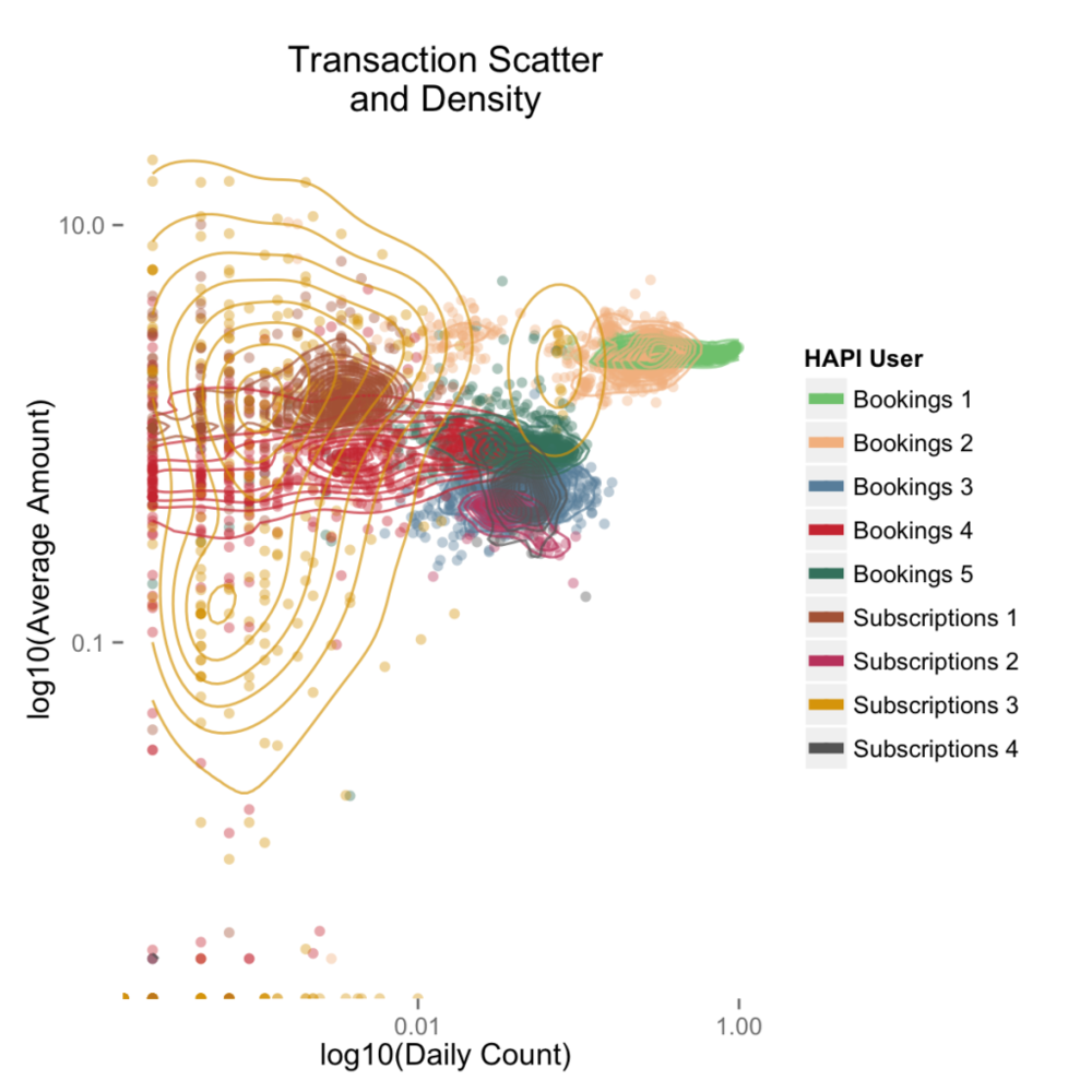 hapi-transaction-scatter-density