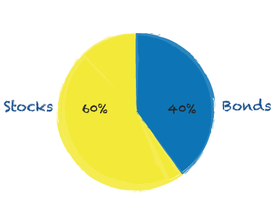 The-old-way-pieChart.png