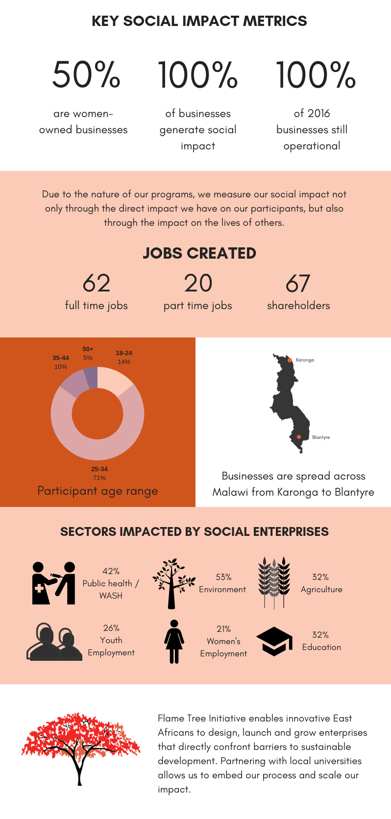 Copy of 2017 Social Impact Report (1).png