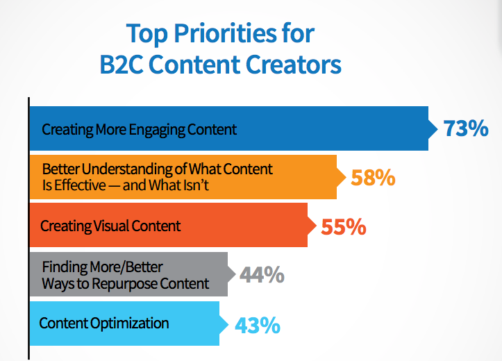 B2C Content Marketing 2016: Benchmarks, Budgets, and Trends—North America