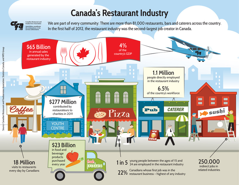 infographic-canada-restaurant-industry-part-every-199726.jpg