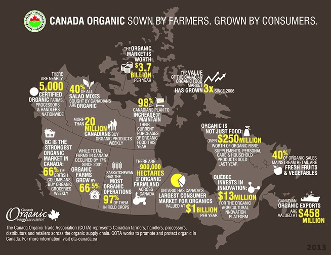 organic-infographic-canada-654.jpg