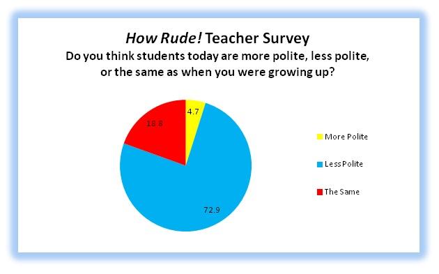 Numbers represent percentage.