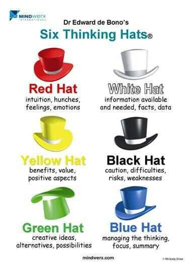 a200e85f796 Six Thinking Hats — Bill Jarrard