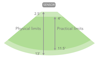 Usability Range