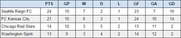 Standings of NWSL playoff-bound teams since July 1, 2015