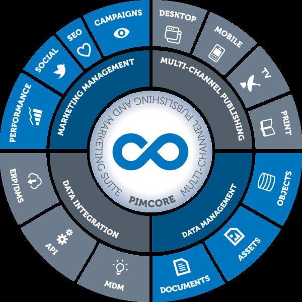 Pimcore is the premier open-source, enterprise-ready, multi-channel product information management (PIM) solution.