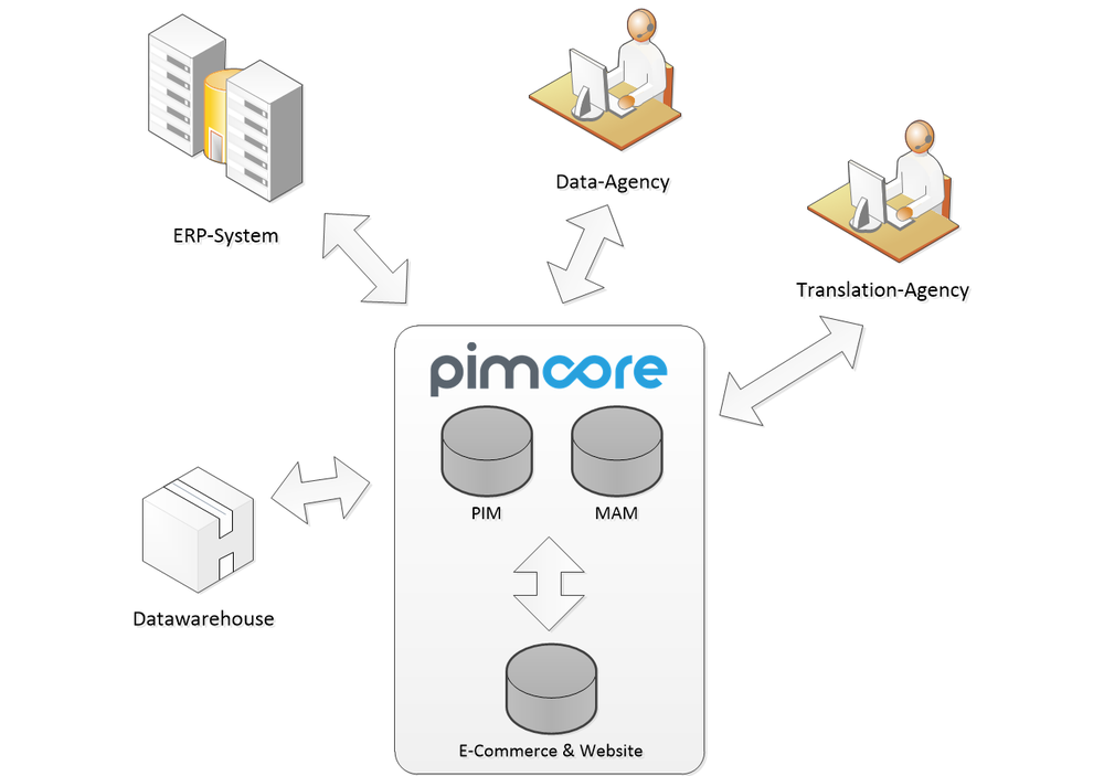 Pimcore enterprise PIM is the premium open-source, enterprise, integrated e-commerce solution.