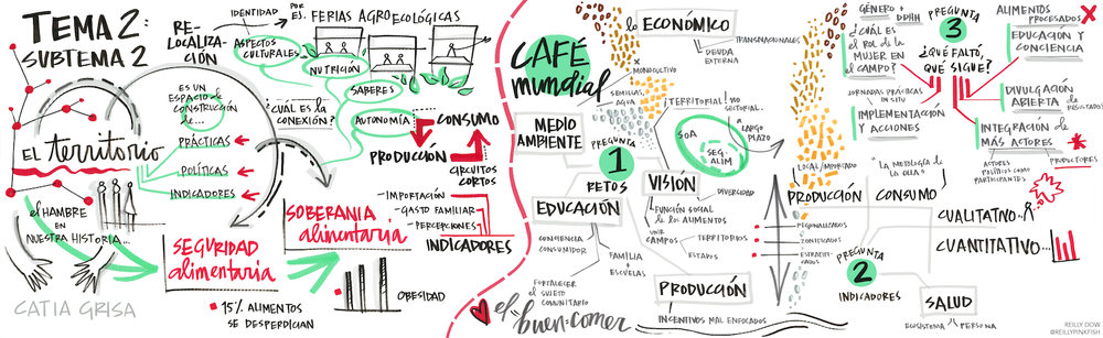 Presentation and World Café on food security and sovereignty in Latin America  at the 4th International Congress on Territorial Management for Rural Development in Campeche, Mexico