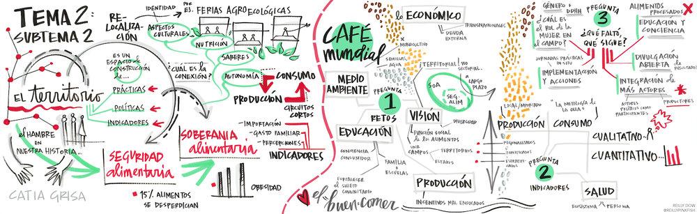 Presentación y World Café en el IV Congreso Internacional de Gestión Territorial para el Desarrollo Rural en Campeche, México