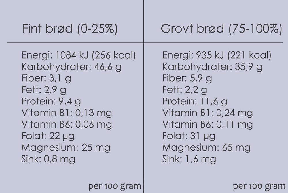 Næringstabell . Grovt og fint brød, med utvalgte vitaminer og mineraler.