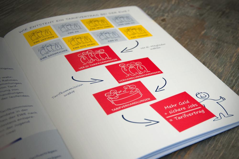 verdi-Broschuere-Infografik.png