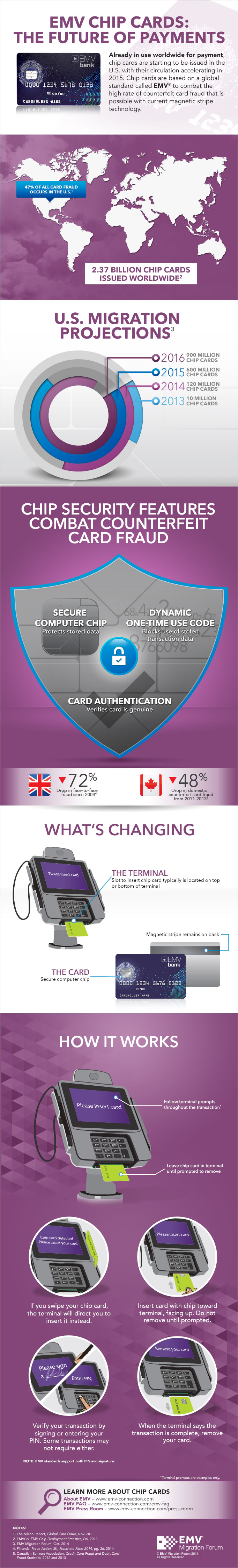 EMV Migration Forum Infographic on EMV Cards  (click to enlarge)
