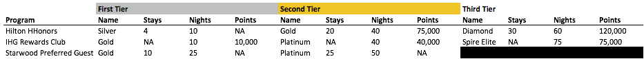 Elite loyalty tiers for Hilton, IHG and Starwood (click to enlarge)